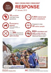 Since the outbreak was confirmed, there have been 20,656 cases of Ebola in Guinea, Liberia, Sierra Leone, Mali, Nigeria and Senegal, and 8,153 deaths. British Red Cross urgently needs support to help fight this disease.